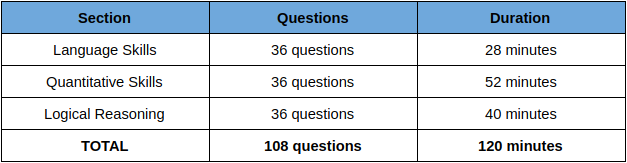 NMAT 2020 Exam Pattern
