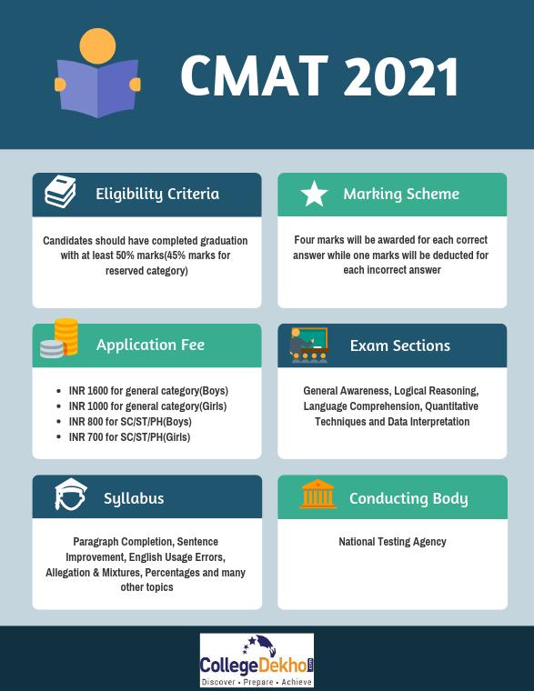 CMAT 2021