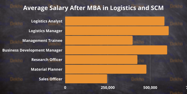 Average Salary after MBA in Logistics and Supply Chain Management