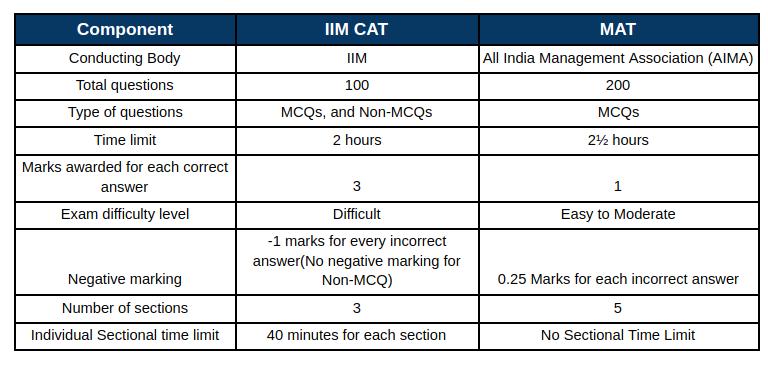 CAT vs MAT