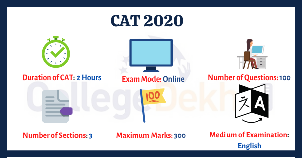 CAT 2020 Syllabus