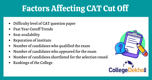 Factors Affecting CAT Cutoff