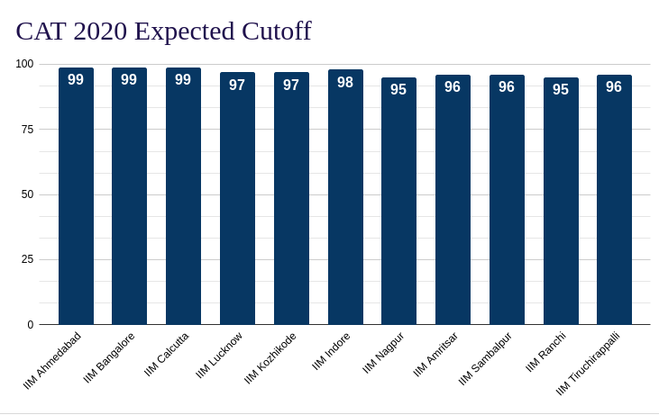 CAT 2020 Cutoff: Expected cutoff of CAT