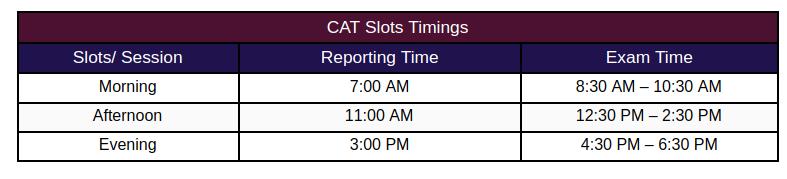 CAT Paper Analysis Slot Timings