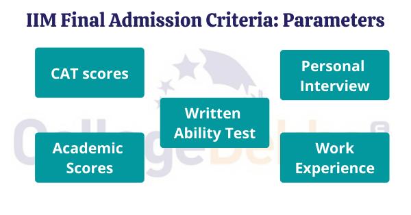 IIM Admission Process