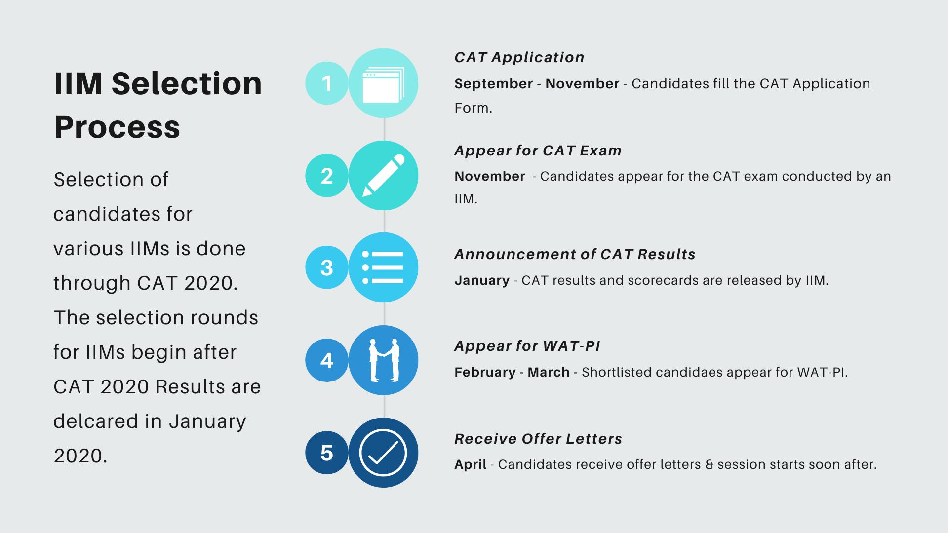 IIM Selection Process Through CAT 2020