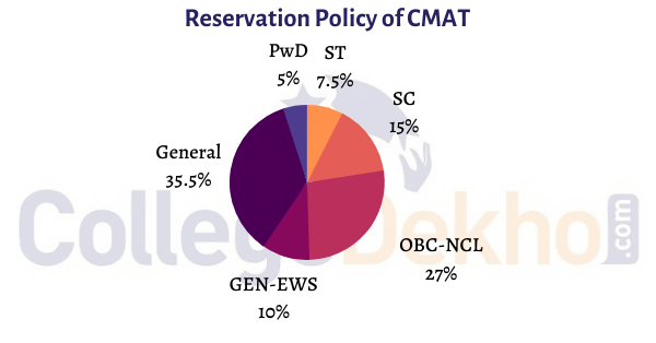 CMAT Reservation Policy