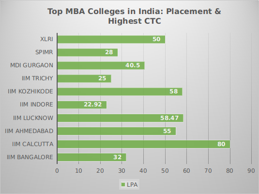Placement Package of Top MBA Colleges