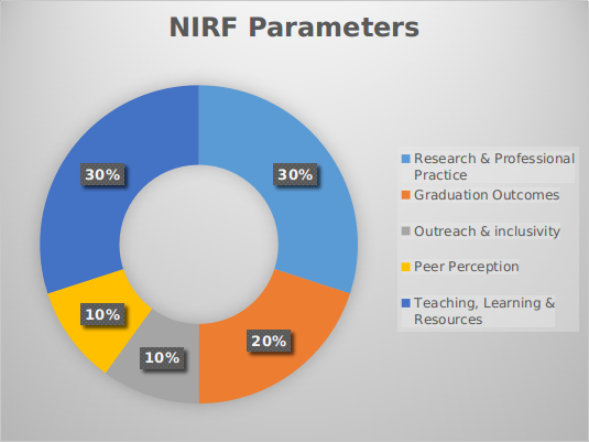 NIRF Parameters for MBA Colleges