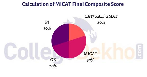 MICAT Selection Process