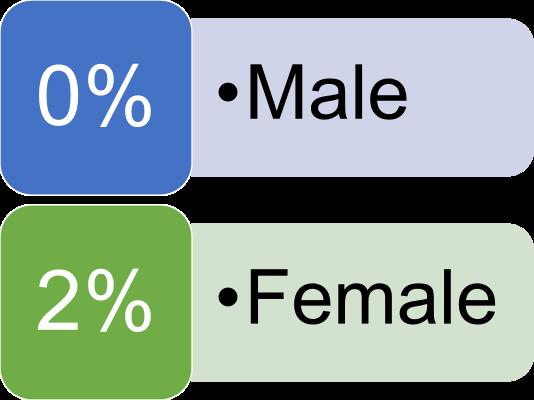 IIM Bodh Gaya Gender Diversity Weightage