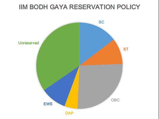 IIM Bodh Gaya MBA Reservation Policy 2021