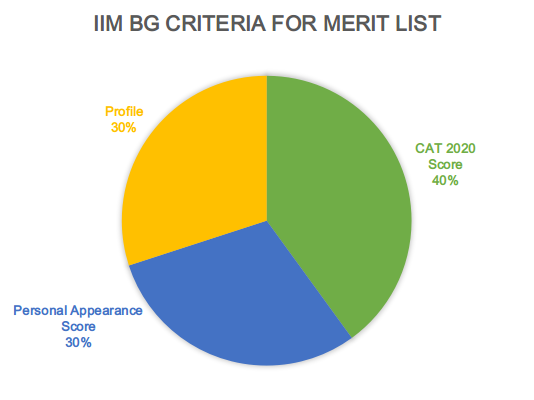 IIM Bodh Gaya Merit List Criteria 2021