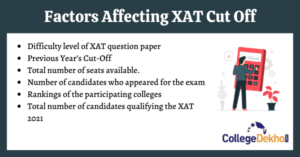 XAT Cutoff