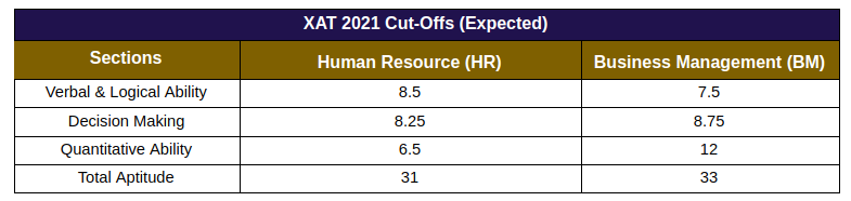 XAT 2021 Expected Cut Offs