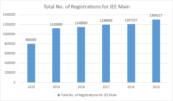 JEE Main Registration Statistics