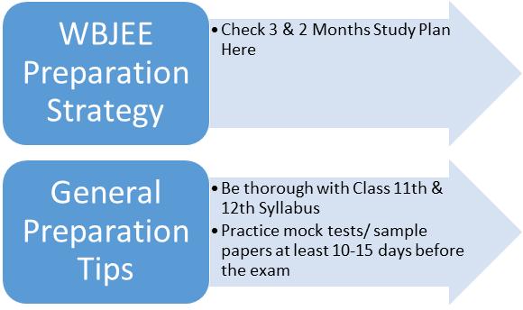WBJEE Preparation Strategy & Study Plan
