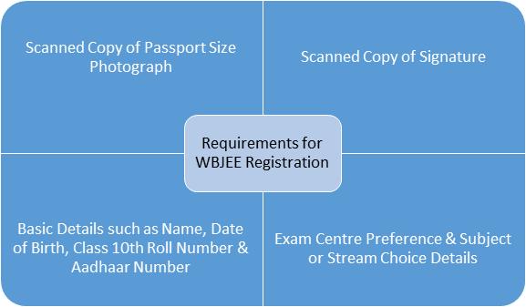 WBJEE registration requirements