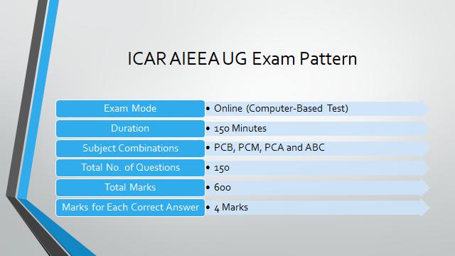 ICAR AIEEA UG Exam Pattern