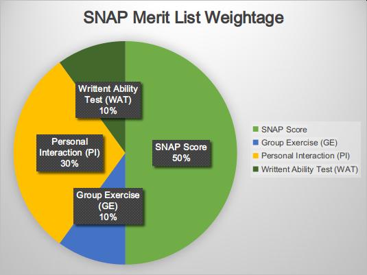 SNAP Merit List Weightage