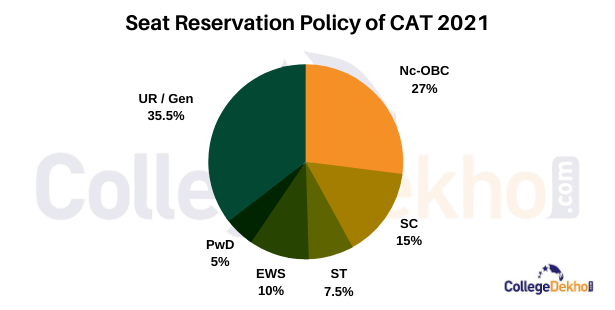 Seat Reservation Policy of CAT 2021